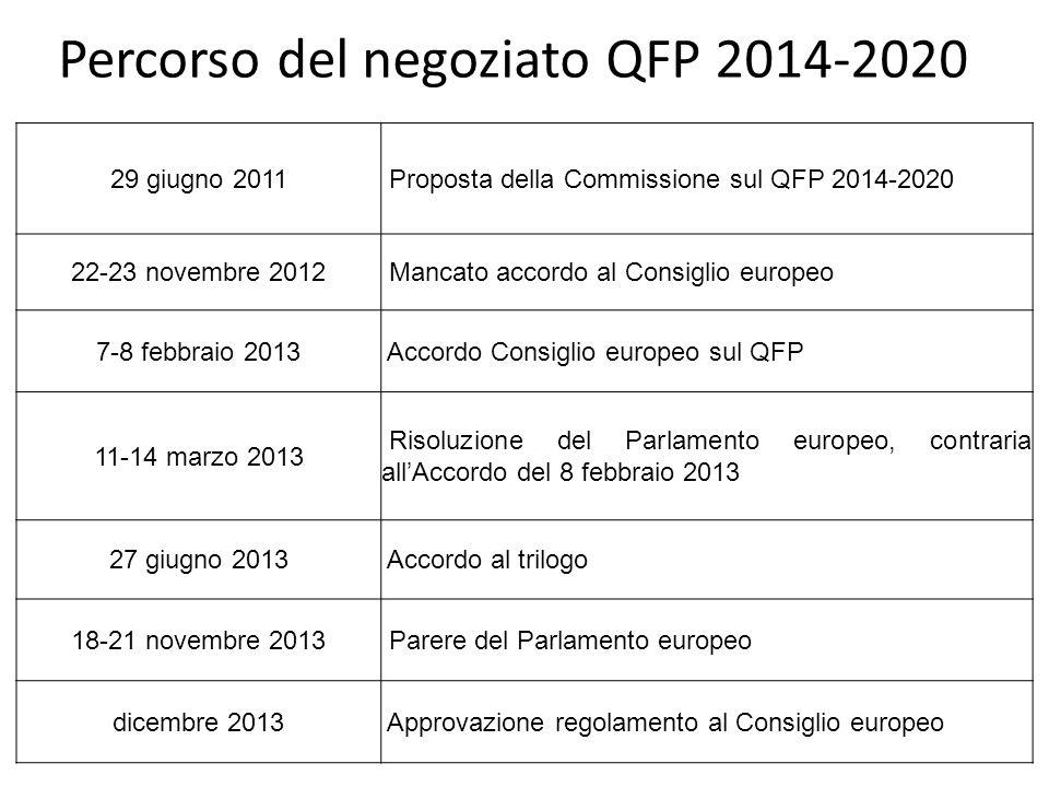 Percorso del negoziato QFP 2014-2020 29 giugno 2011 Proposta della Commissione sul QFP 2014-2020 22-23 novembre 2012 Mancato accordo al Consiglio euro