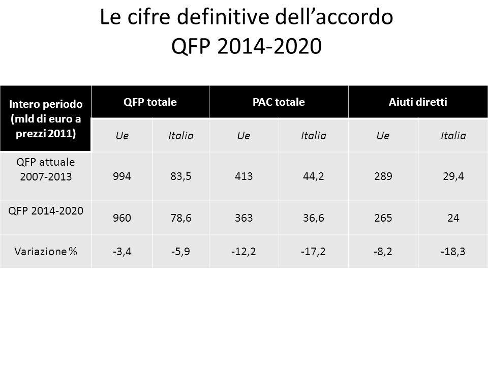 Le cifre definitive dellaccordo QFP 2014-2020 Intero periodo (mld di euro a prezzi 2011) QFP totalePAC totaleAiuti diretti UeItaliaUeItaliaUeItalia QF