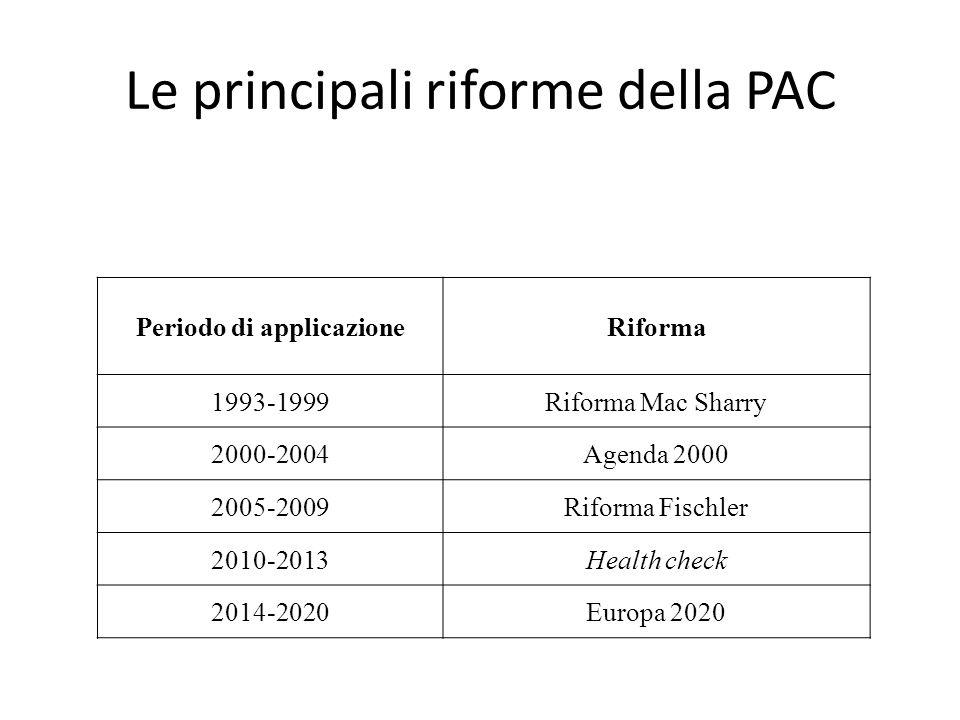 Le principali riforme della PAC Periodo di applicazioneRiforma 1993-1999Riforma Mac Sharry 2000-2004Agenda 2000 2005-2009Riforma Fischler 2010-2013Hea