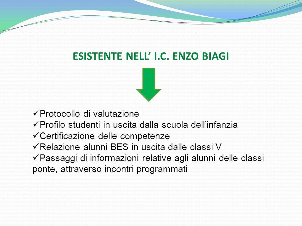 ESISTENTE NELL I.C. ENZO BIAGI Protocollo di valutazione Profilo studenti in uscita dalla scuola dellinfanzia Certificazione delle competenze Relazion