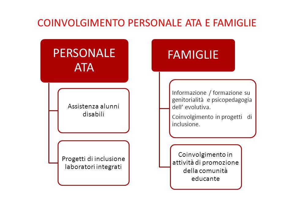 COINVOLGIMENTO PERSONALE ATA E FAMIGLIE PERSONALE ATA Assistenza alunni disabili Progetti di inclusione laboratori integrati FAMIGLIE Informazione / f