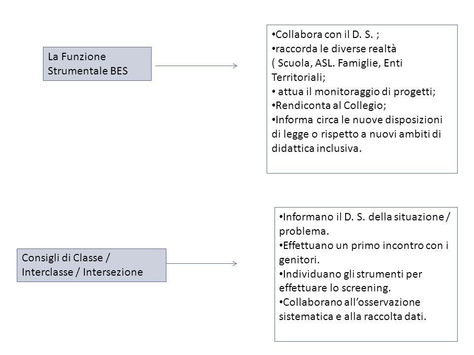 La Funzione Strumentale BES Consigli di Classe / Interclasse / Intersezione Collabora con il D. S. ; raccorda le diverse realtà ( Scuola, ASL. Famigli