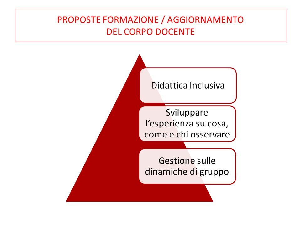 PROPOSTE FORMAZIONE / AGGIORNAMENTO DEL CORPO DOCENTE Didattica Inclusiva Sviluppare lesperienza su cosa, come e chi osservare Gestione sulle dinamich