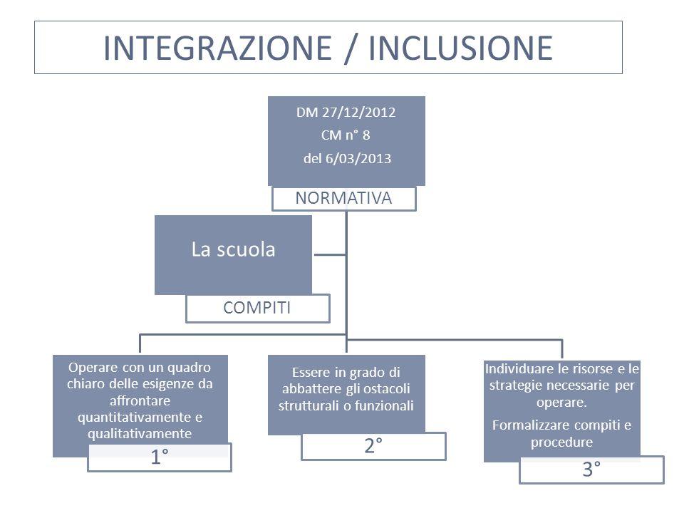 INTEGRAZIONE / INCLUSIONE DM 27/12/2012 CM n° 8 del 6/03/2013 NORMATIVA Operare con un quadro chiaro delle esigenze da affrontare quantitativamente e