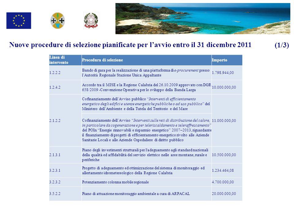 Nuove procedure di selezione pianificate per lavvio entro il 31 dicembre 2011 (1/3) Linea di intervento Procedura di selezioneImporto 1.2.2.2 Bando di