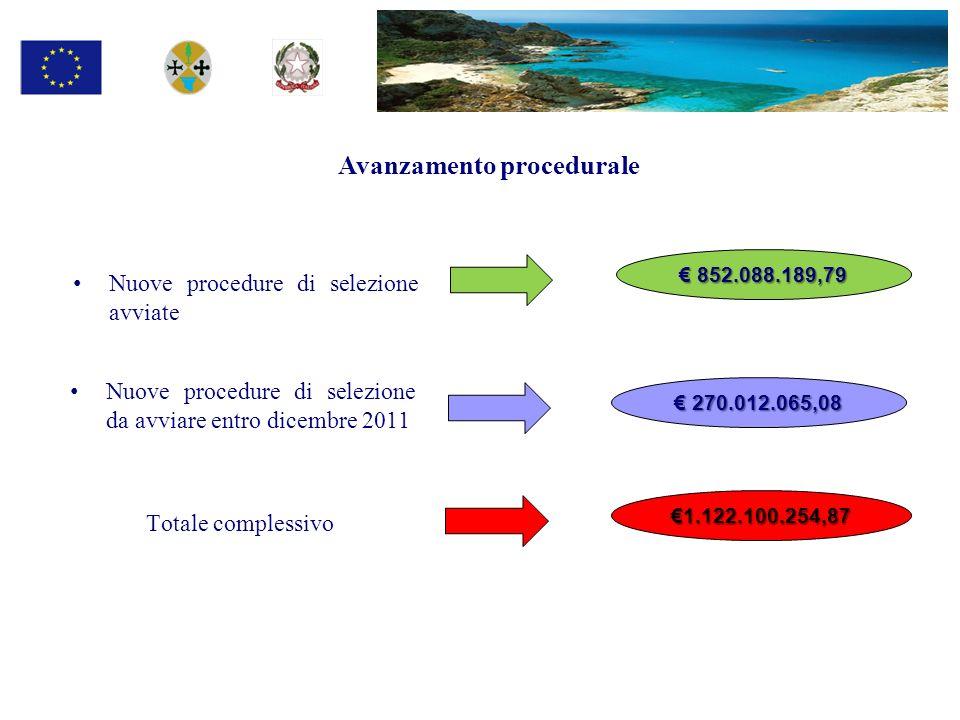 Nuove procedure di selezione avviate Avanzamento procedurale 852.088.189,79 852.088.189,79 Nuove procedure di selezione da avviare entro dicembre 2011