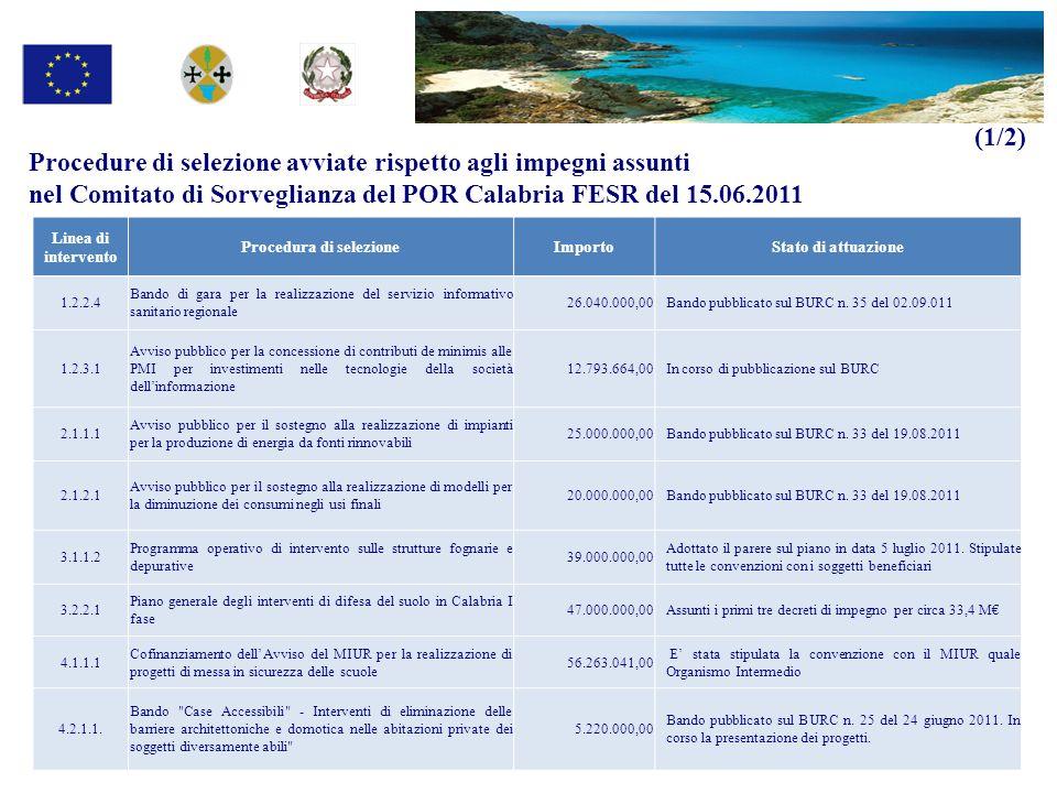 Procedure di selezione avviate rispetto agli impegni assunti nel Comitato di Sorveglianza del POR Calabria FESR del 15.06.2011 Linea di intervento Pro
