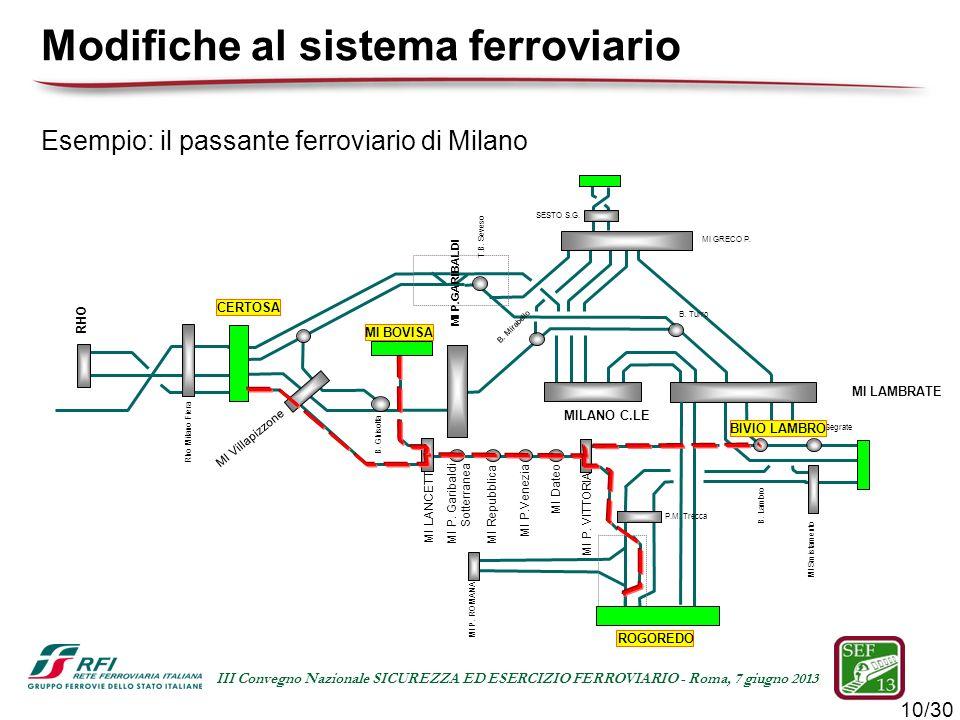 10/30 III Convegno Nazionale SICUREZZA ED ESERCIZIO FERROVIARIO - Roma, 7 giugno 2013 Esempio: il passante ferroviario di Milano Modifiche al sistema