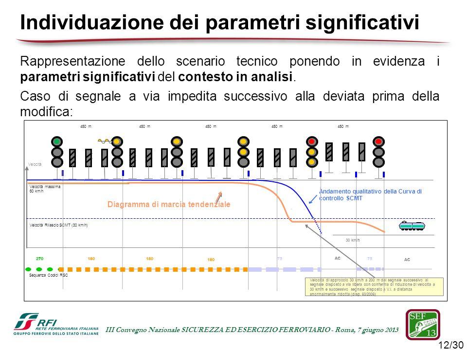 12/30 III Convegno Nazionale SICUREZZA ED ESERCIZIO FERROVIARIO - Roma, 7 giugno 2013 Rappresentazione dello scenario tecnico ponendo in evidenza i pa