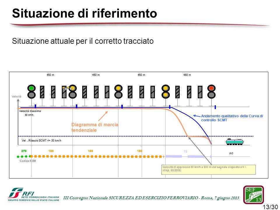 13/30 III Convegno Nazionale SICUREZZA ED ESERCIZIO FERROVIARIO - Roma, 7 giugno 2013 Situazione attuale per il corretto tracciato Situazione di rifer