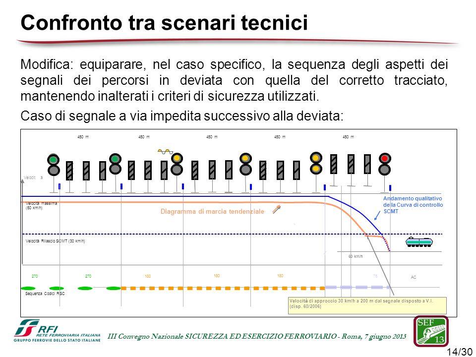 14/30 III Convegno Nazionale SICUREZZA ED ESERCIZIO FERROVIARIO - Roma, 7 giugno 2013 Modifica: equiparare, nel caso specifico, la sequenza degli aspe