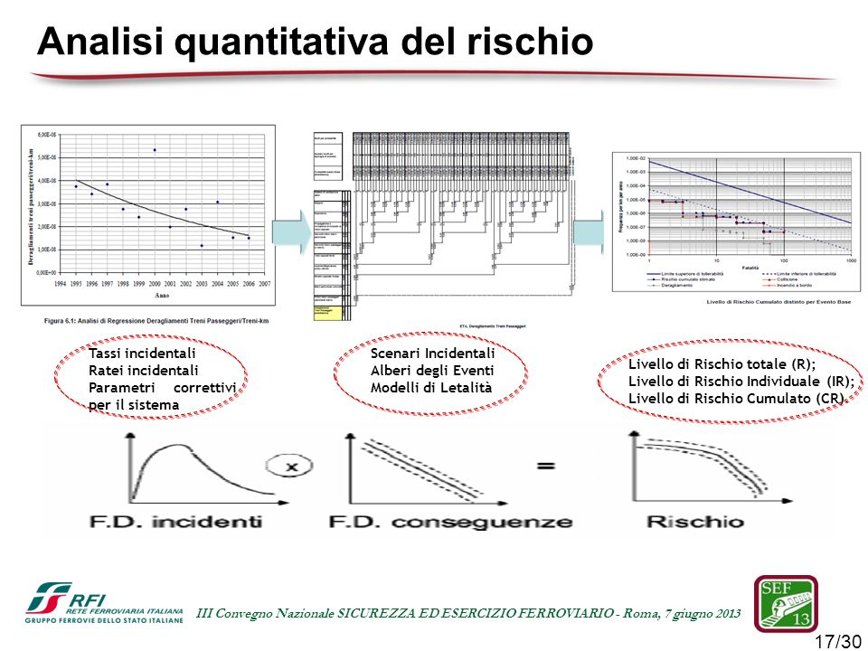 17/30 III Convegno Nazionale SICUREZZA ED ESERCIZIO FERROVIARIO - Roma, 7 giugno 2013 Tassi incidentali Ratei incidentali Parametri correttivi per il