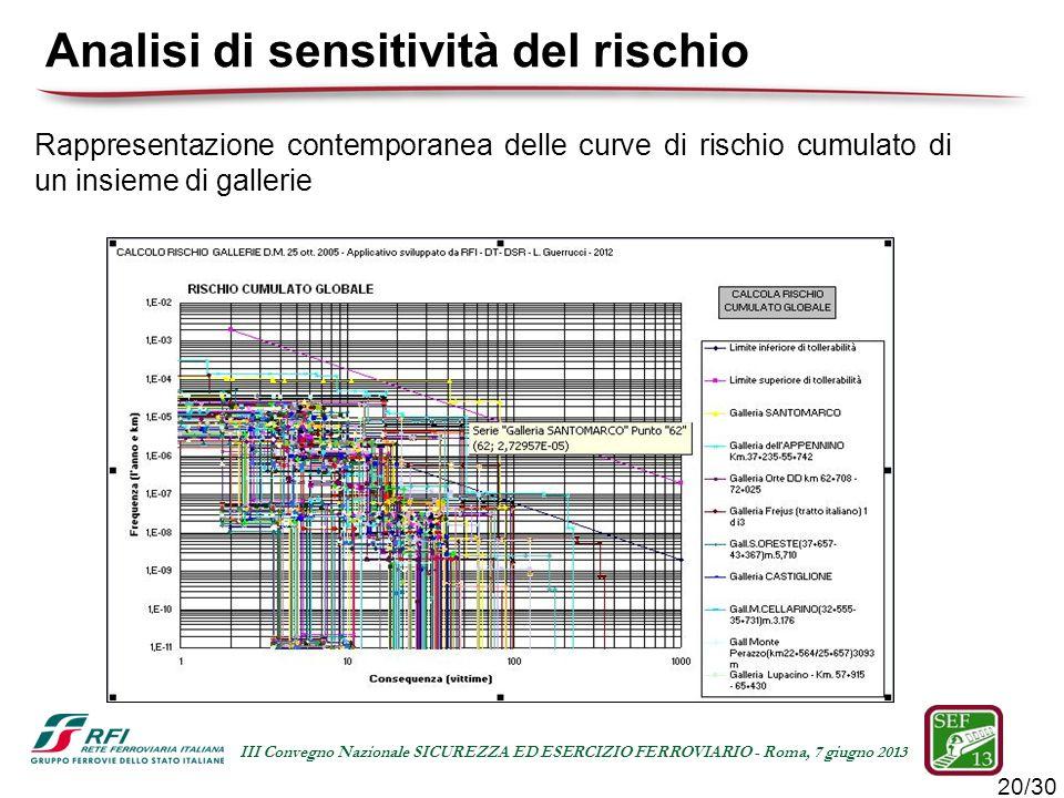 20/30 III Convegno Nazionale SICUREZZA ED ESERCIZIO FERROVIARIO - Roma, 7 giugno 2013 Rappresentazione contemporanea delle curve di rischio cumulato d