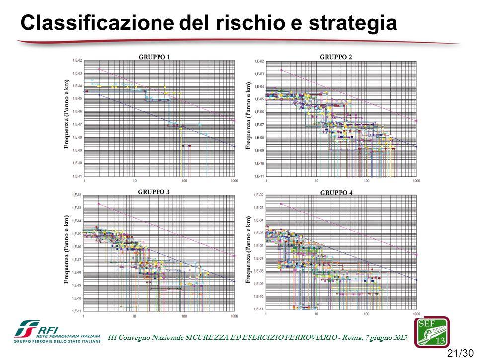 21/30 III Convegno Nazionale SICUREZZA ED ESERCIZIO FERROVIARIO - Roma, 7 giugno 2013 Classificazione del rischio e strategia