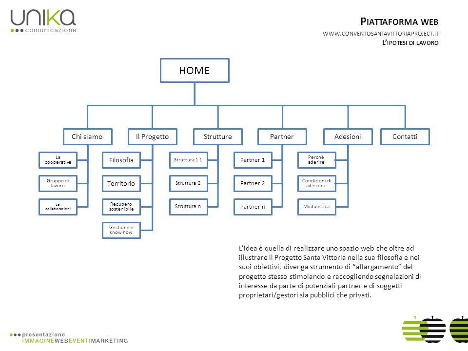 HOME ContattiIl Progetto Filosofia Territorio Recupero sostenibile Strutture Struttura 1 1 Struttura 2 Struttura n Adesioni P IATTAFORMA WEB WWW. CONV