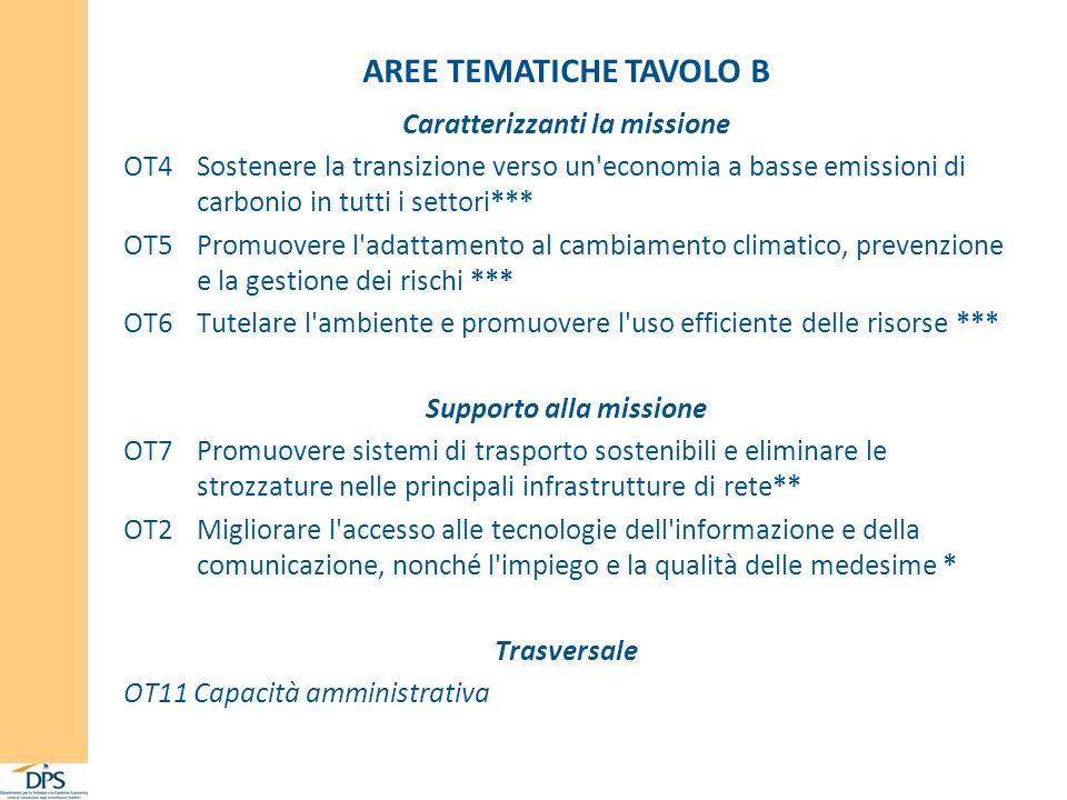 Caratterizzanti la missione OT4 Sostenere la transizione verso un economia a basse emissioni di carbonio in tutti i settori*** OT5 Promuovere l adattamento al cambiamento climatico, prevenzione e la gestione dei rischi *** OT6 Tutelare l ambiente e promuovere l uso efficiente delle risorse *** Supporto alla missione OT7 Promuovere sistemi di trasporto sostenibili e eliminare le strozzature nelle principali infrastrutture di rete** OT2 Migliorare l accesso alle tecnologie dell informazione e della comunicazione, nonché l impiego e la qualità delle medesime * Trasversale OT11 Capacità amministrativa AREE TEMATICHE TAVOLO B