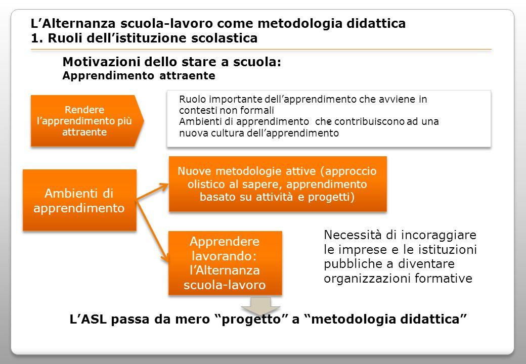 Legge delega n.53/03 e D. Lgs. n.77/2005 LAlternanza scuola-lavoro come metodologia didattica 1.