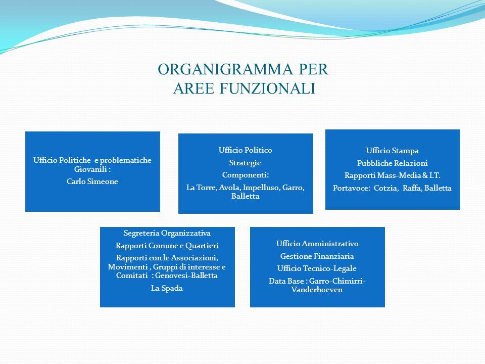 Consiglio Direttivo Direzione Politica Coordinamento del Programma Presidenza : Ing.