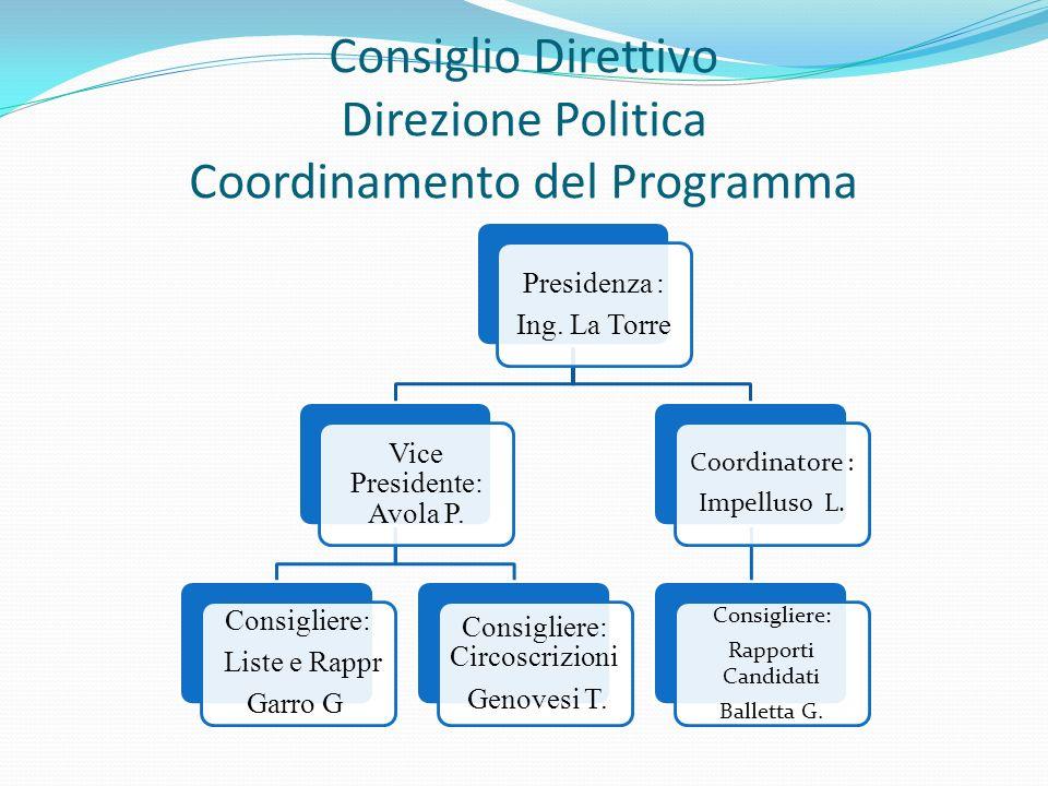 Consiglio Direttivo Direzione Politica Coordinamento del Programma Presidenza : Ing. La Torre Vice Presidente: Avola P. Consigliere: Liste e Rappr Gar