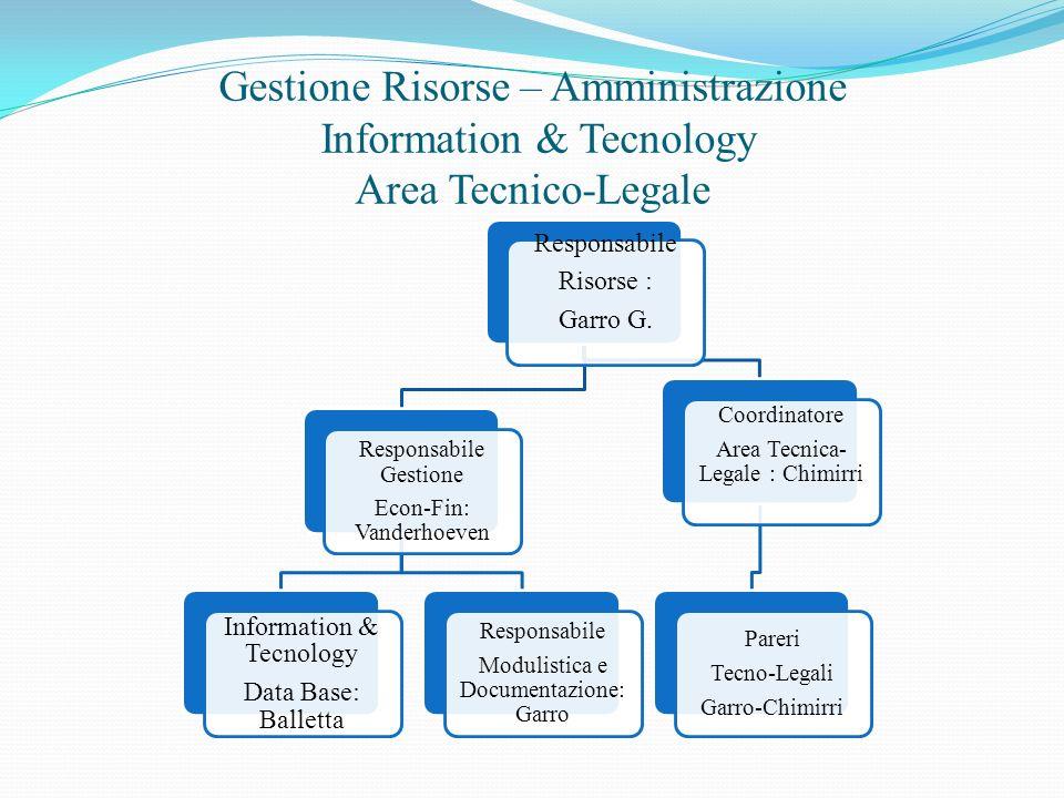 Gestione Risorse – Amministrazione Information & Tecnology Area Tecnico-Legale Responsabile Risorse : Garro G. Responsabile Gestione Econ-Fin: Vanderh
