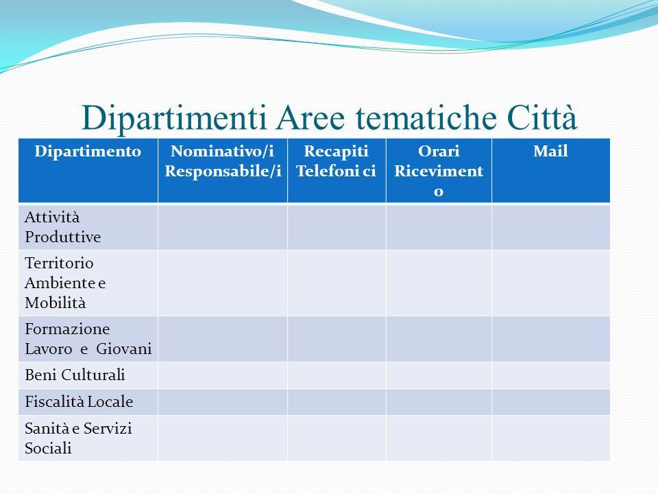 Dipartimenti Aree tematiche Città DipartimentoNominativo/i Responsabile/i Recapiti Telefoni ci Orari Riceviment o Mail Attività Produttive Territorio