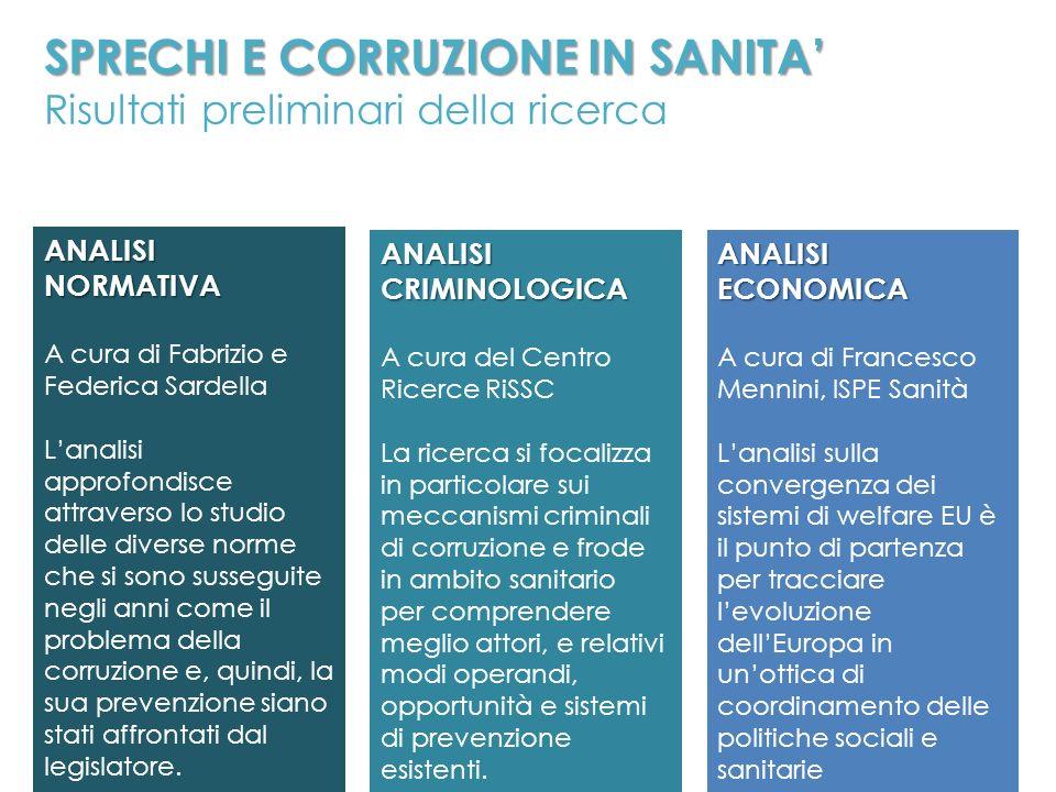 ANALISINORMATIVA A cura di Fabrizio e Federica Sardella Lanalisi approfondisce attraverso lo studio delle diverse norme che si sono susseguite negli a