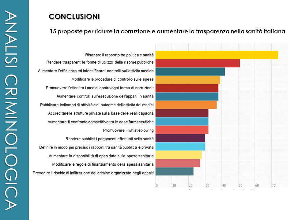 ANALISI CRIMINOLOGICA CONCLUSIONI 15 proposte per ridurre la corruzione e aumentare la trasparenza nella sanità Italiana