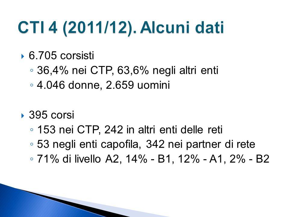 6.705 corsisti 36,4% nei CTP, 63,6% negli altri enti 4.046 donne, 2.659 uomini 395 corsi 153 nei CTP, 242 in altri enti delle reti 53 negli enti capofila, 342 nei partner di rete 71% di livello A2, 14% - B1, 12% - A1, 2% - B2