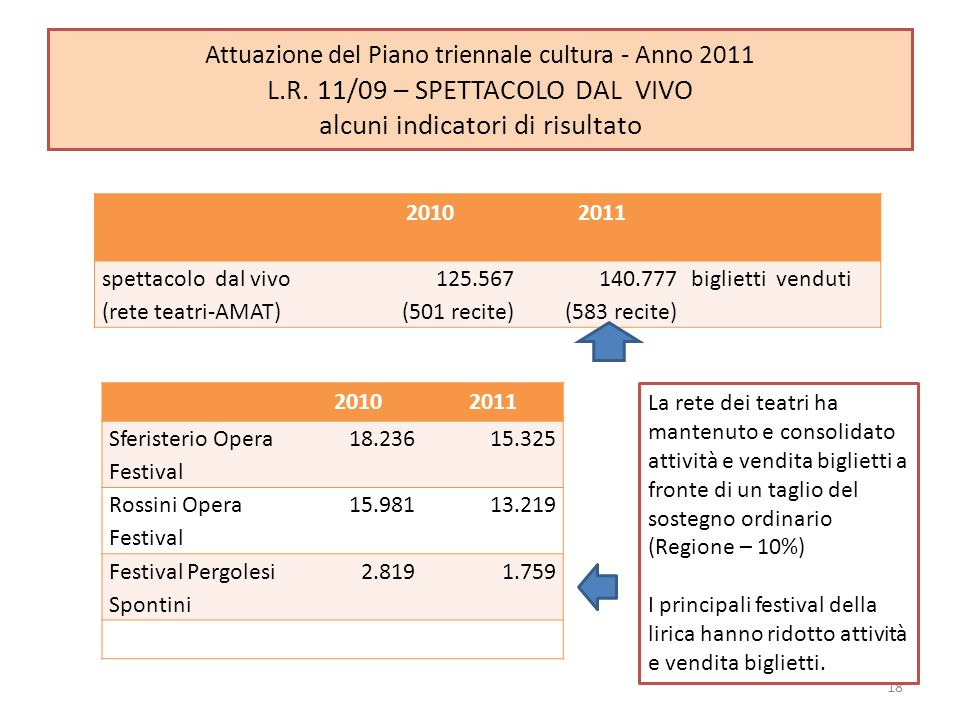 20102011 spettacolo dal vivo (rete teatri-AMAT) 125.567 (501 recite) 140.777 (583 recite) biglietti venduti 18 Attuazione del Piano triennale cultura - Anno 2011 L.R.