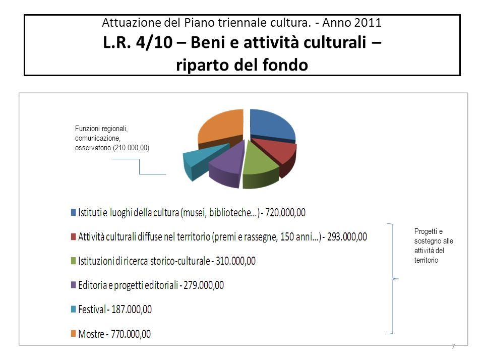 Attuazione del Piano triennale cultura.– L.R. 4/10.
