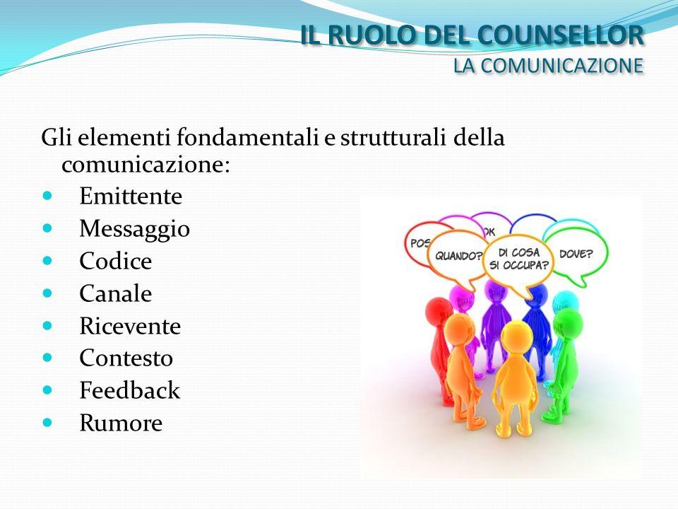 Gli elementi fondamentali e strutturali della comunicazione: Emittente Messaggio Codice Canale Ricevente Contesto Feedback Rumore IL RUOLO DEL COUNSEL