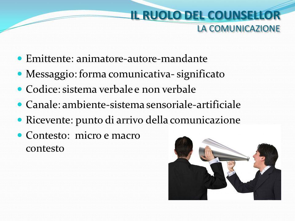 Emittente: animatore-autore-mandante Messaggio: forma comunicativa- significato Codice: sistema verbale e non verbale Canale: ambiente-sistema sensori