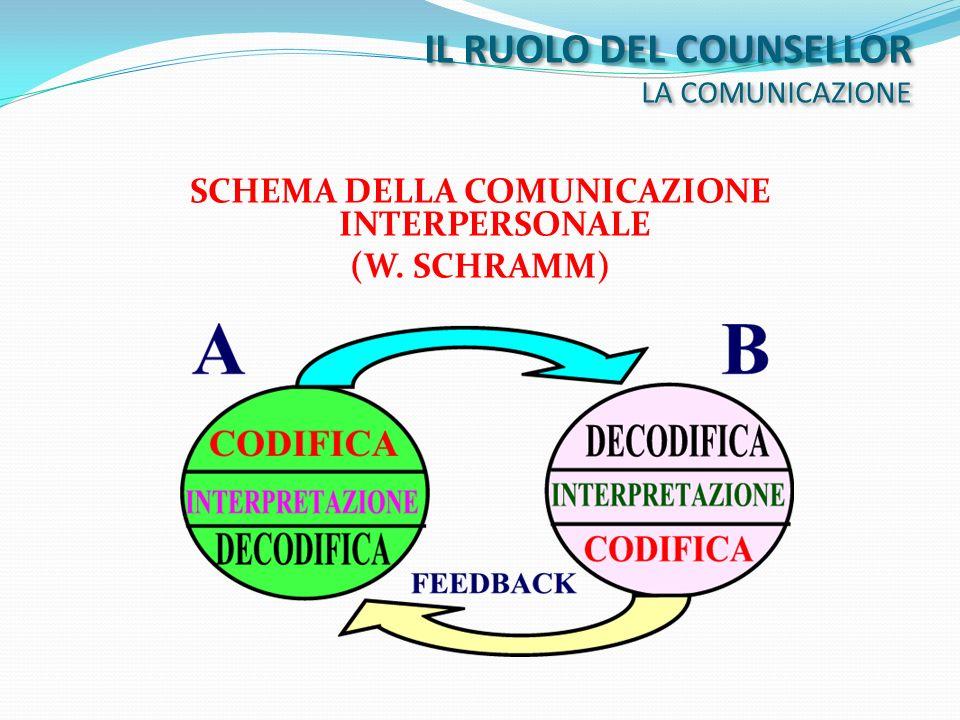 IL RUOLO DEL COUNSELLOR LA COMUNICAZIONE SCHEMA DELLA COMUNICAZIONE INTERPERSONALE (W. SCHRAMM)