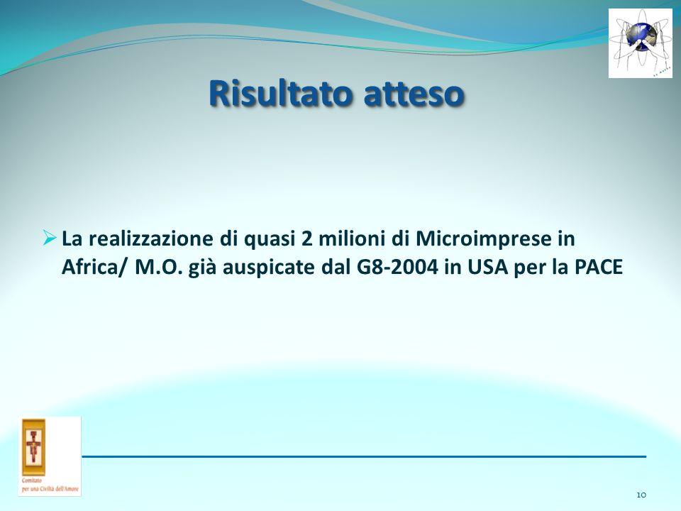 Risultato atteso La realizzazione di quasi 2 milioni di Microimprese in Africa/ M.O.