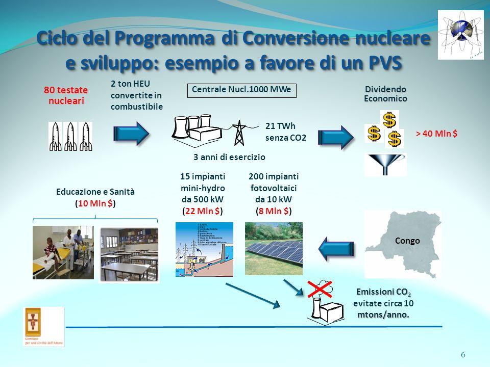 Ciclo del Programma di Conversione nucleare e sviluppo: esempio a favore di un PVS Ciclo del Programma di Conversione nucleare e sviluppo: esempio a favore di un PVS 80 testate nucleari Centrale Nucl.1000 MWe Dividendo Economico Congo 21 TWh senza CO2 3 anni di esercizio > 40 Mln $ Educazione e Sanità (10 Mln $) 15 impianti mini-hydro da 500 kW (22 Mln $) 200 impianti fotovoltaici da 10 kW (8 Mln $) Emissioni CO 2 mtons/anno.