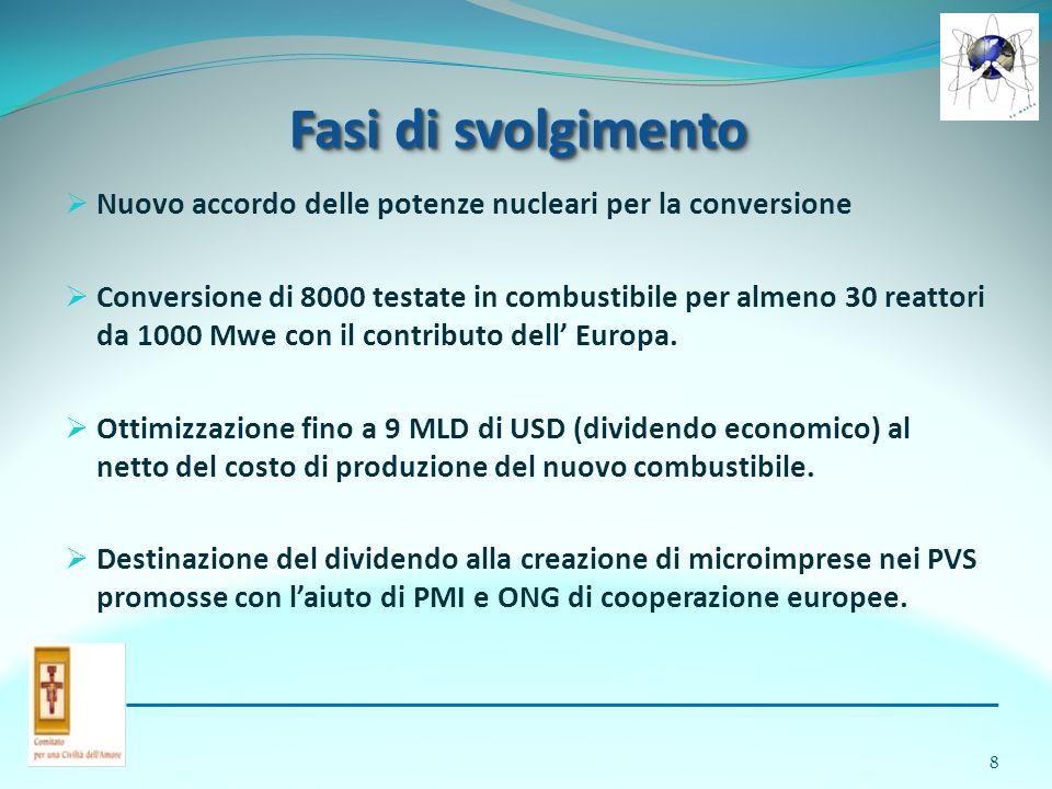 Fasi di svolgimento Nuovo accordo delle potenze nucleari per la conversione Conversione di 8000 testate in combustibile per almeno 30 reattori da 1000 Mwe con il contributo dell Europa.