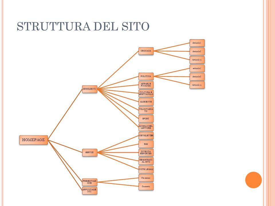 STRUTTURA DEL SITO HOMEPAGE ARGOMENTICRONACAArticolo1Articolo2Articolo nPOLITICAarticolo1Articolo2Articolo n AFFARI E FINANZA CULTURA E SPETTACOLO AMBIENTE VOLONTARIA TO SPORT ANGOLO DEL LETTORE SERVIZINEWSLETTERRSS DIVENTA REPORTER REGISTRATI AL SITO NOTE LEGALI PRESENTAZI ONE Chi siamoContatti APPUNTAME NTI