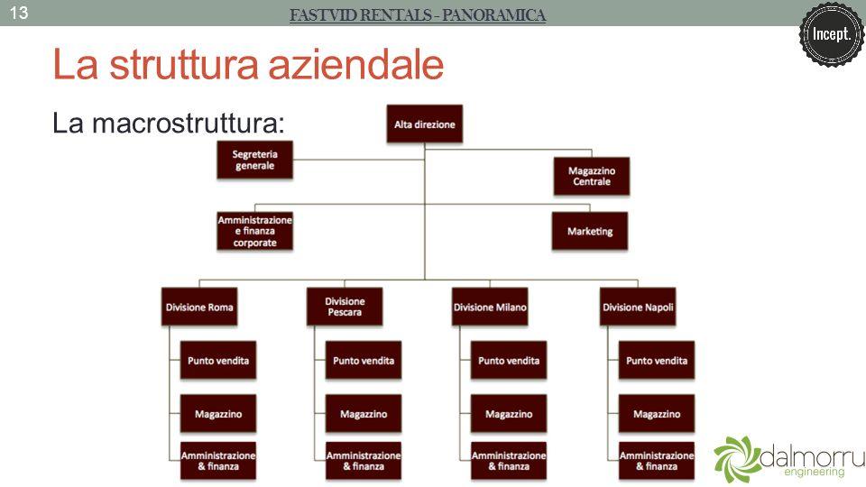 La struttura aziendale La macrostruttura: 13 FASTVID RENTALS - PANORAMICA