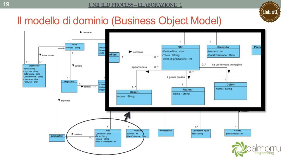 Il modello di dominio (Business Object Model) 19 UNIFIED PROCESS – ELABORAZIONE 1