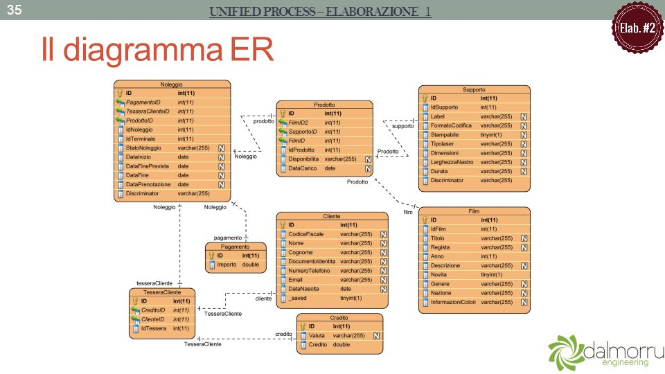 Il diagramma ER 35 UNIFIED PROCESS – ELABORAZIONE 1