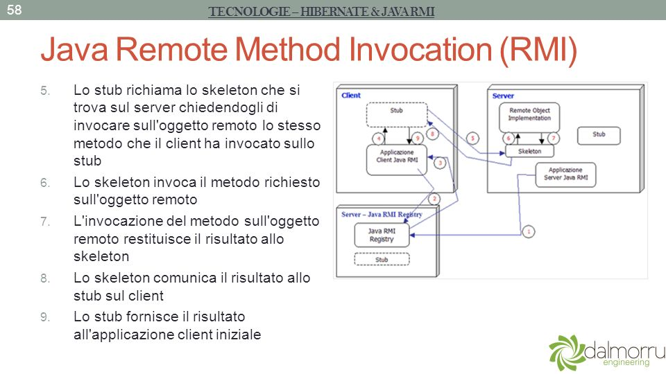 Java Remote Method Invocation (RMI) 5.