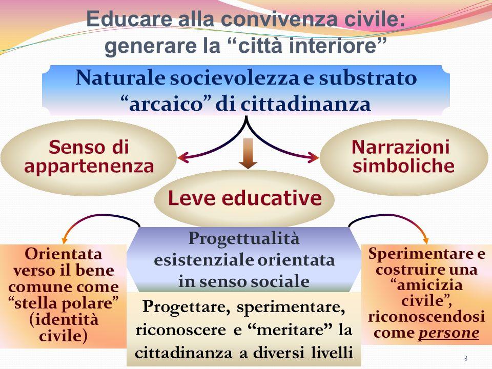 Educare alla convivenza civile: generare la città interiore 3 Naturale socievolezza e substrato arcaico di cittadinanza Progettualità esistenziale ori