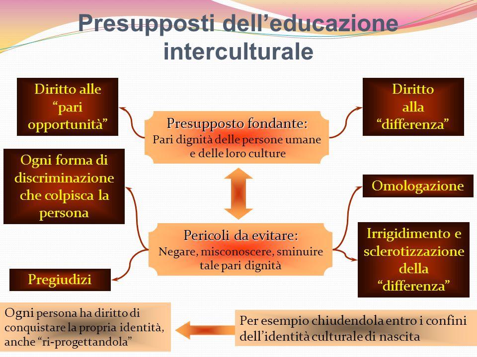Presupposti delleducazione interculturale Presupposto fondante: Presupposto fondante: Pari dignità delle persone umane e delle loro culture Diritto al