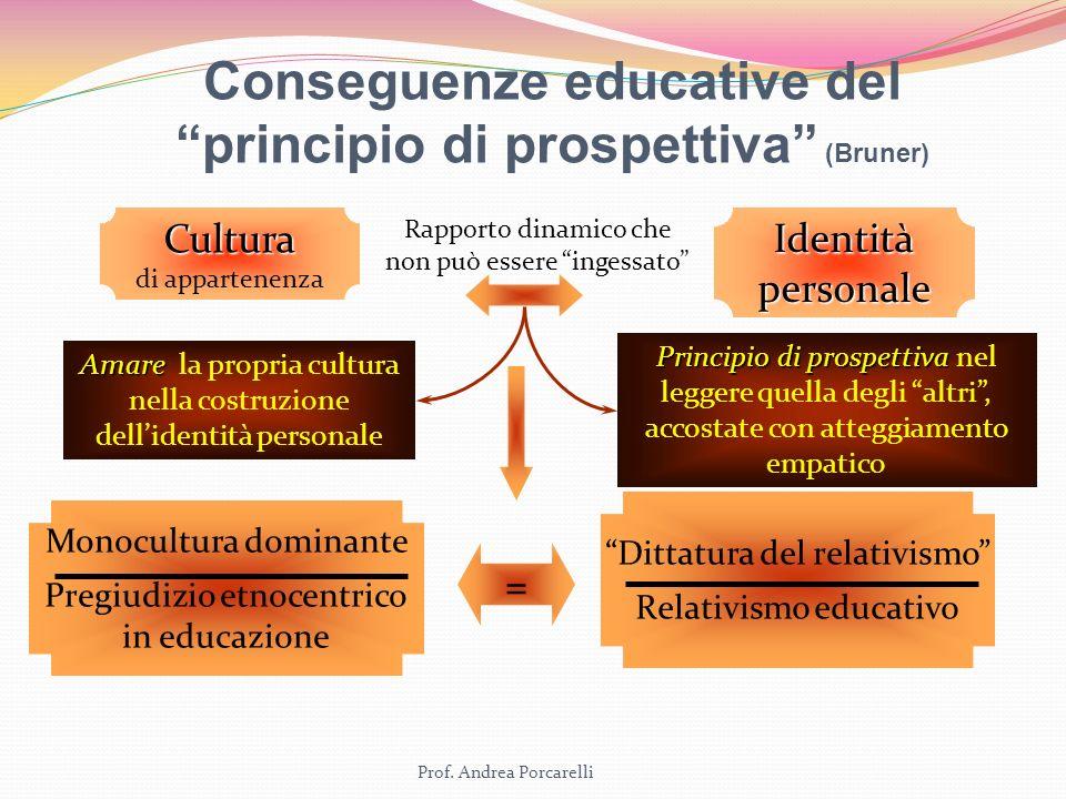 Prof. Andrea Porcarelli Conseguenze educative del principio di prospettiva (Bruner) Cultura Cultura di appartenenza Identità personale Rapporto dinami