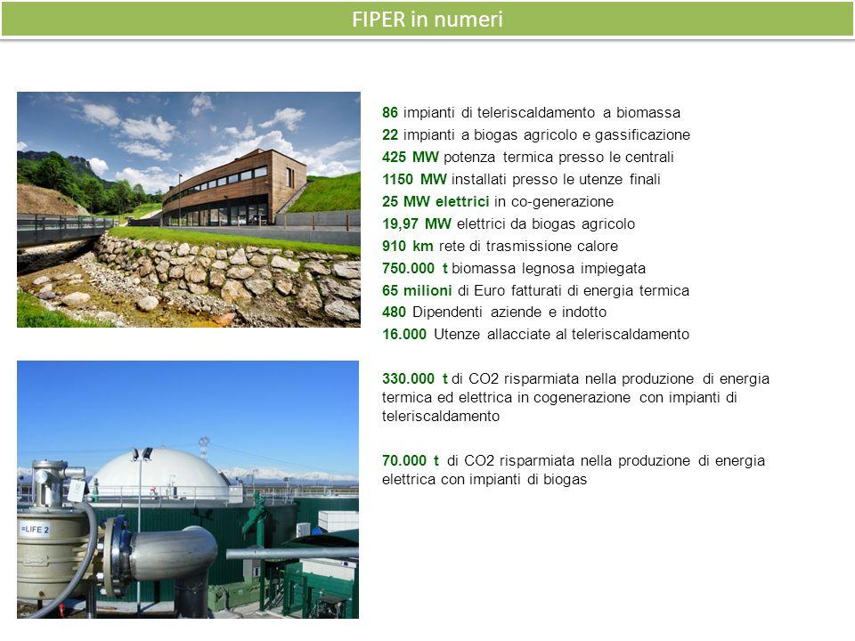 86 impianti di teleriscaldamento a biomassa 22 impianti a biogas agricolo e gassificazione 425 MW potenza termica presso le centrali 1150 MW installati presso le utenze finali 25 MW elettrici in co-generazione 19,97 MW elettrici da biogas agricolo 910 km rete di trasmissione calore 750.000 t biomassa legnosa impiegata 65 milioni di Euro fatturati di energia termica 480 Dipendenti aziende e indotto 16.000 Utenze allacciate al teleriscaldamento 330.000 t di CO2 risparmiata nella produzione di energia termica ed elettrica in cogenerazione con impianti di teleriscaldamento 70.000 t di CO2 risparmiata nella produzione di energia elettrica con impianti di biogas FIPER in numeri