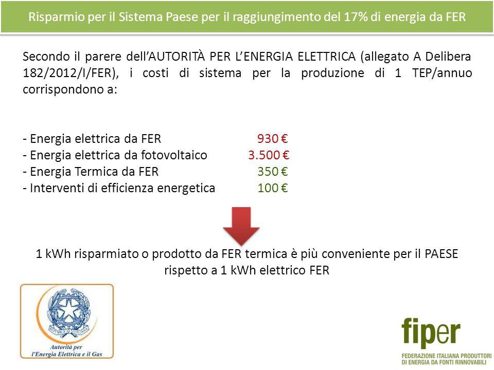 Secondo il parere dellAUTORITÀ PER LENERGIA ELETTRICA (allegato A Delibera 182/2012/I/FER), i costi di sistema per la produzione di 1 TEP/annuo corrispondono a: - Energia elettrica da FER 930 - Energia elettrica da fotovoltaico 3.500 - Energia Termica da FER 350 - Interventi di efficienza energetica 100 1 kWh risparmiato o prodotto da FER termica è più conveniente per il PAESE rispetto a 1 kWh elettrico FER Risparmio per il Sistema Paese per il raggiungimento del 17% di energia da FER