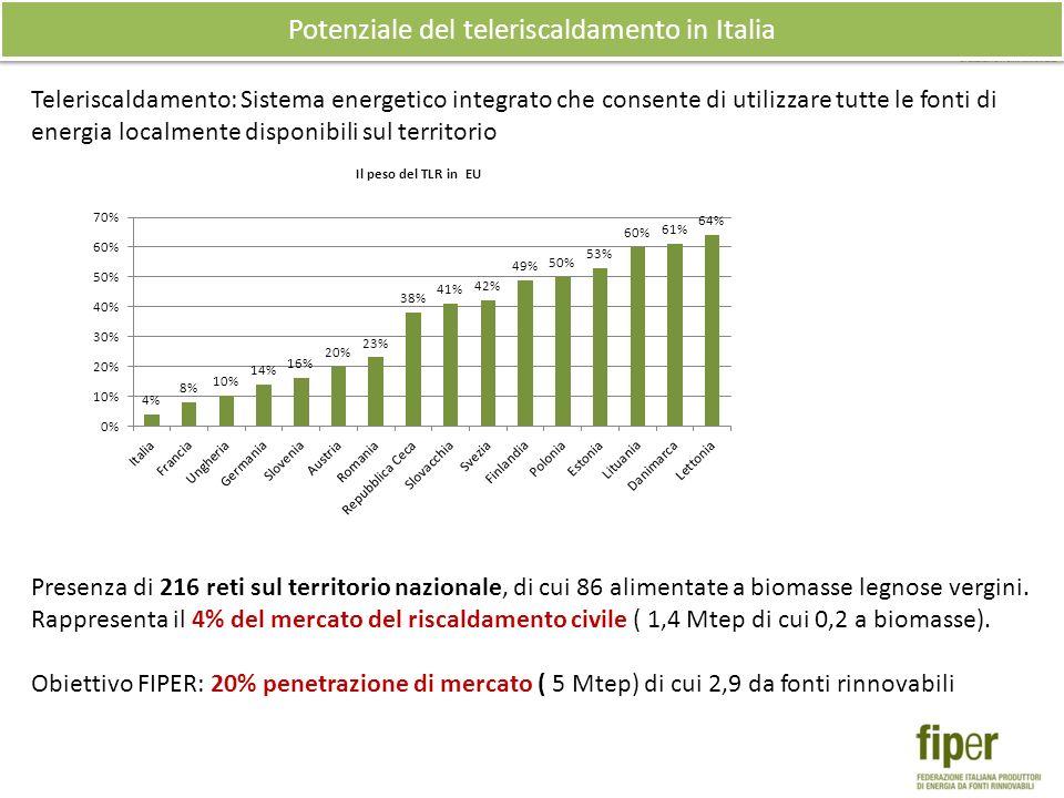 Potenziale del teleriscaldamento in Italia Teleriscaldamento: Sistema energetico integrato che consente di utilizzare tutte le fonti di energia localmente disponibili sul territorio Presenza di 216 reti sul territorio nazionale, di cui 86 alimentate a biomasse legnose vergini.
