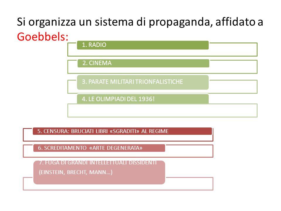 Si organizza un sistema di propaganda, affidato a Goebbels: 1. RADIO 2. CINEMA 4. LE OLIMPIADI DEL 1936! 3. PARATE MILITARI TRIONFALISTICHE 5. CENSURA