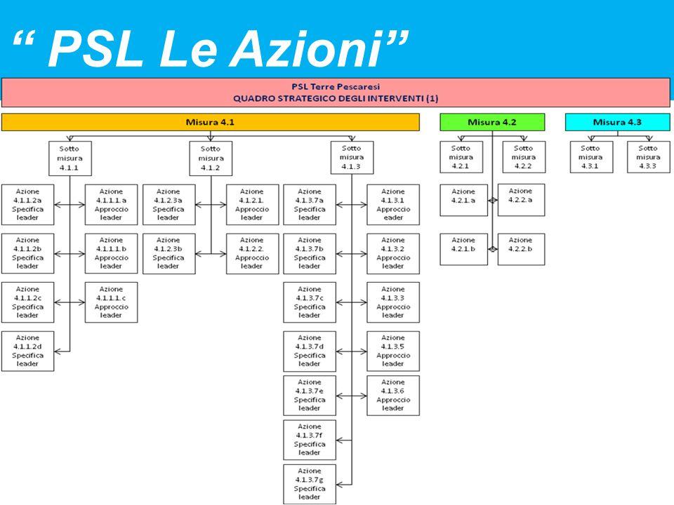 PSL Le Azioni