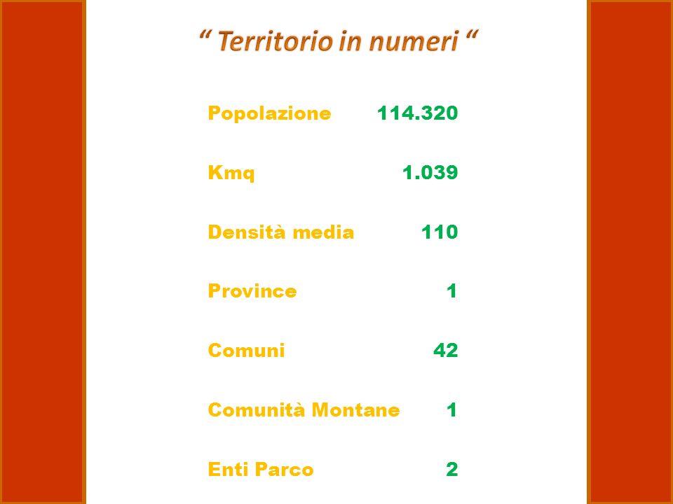 Popolazione 114.320 Kmq 1.039 Densità media 110 Province 1 Comuni 42 Comunità Montane1 Enti Parco2